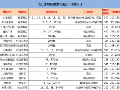 淮安5月份主城区有16家楼盘约3620套房源上市